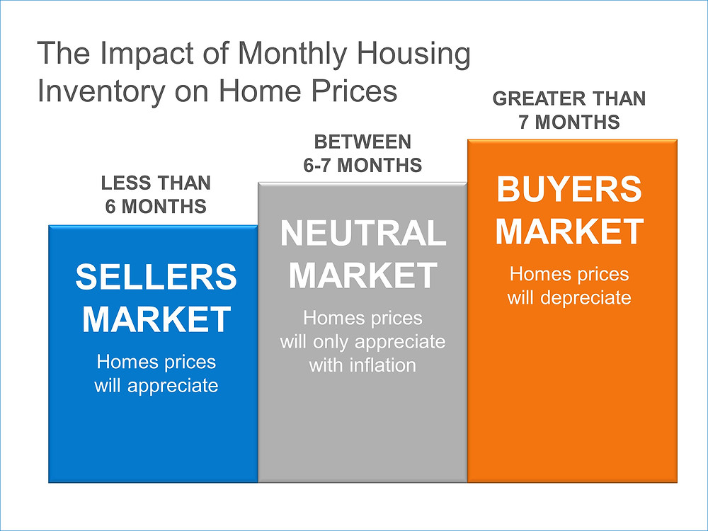 The Impact of Inventory on Home Prices | Simplifying The Market