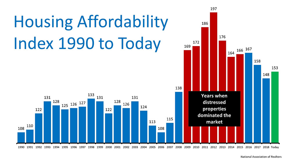 The Ultimate Truth about Housing Affordability   Simplifying The Market