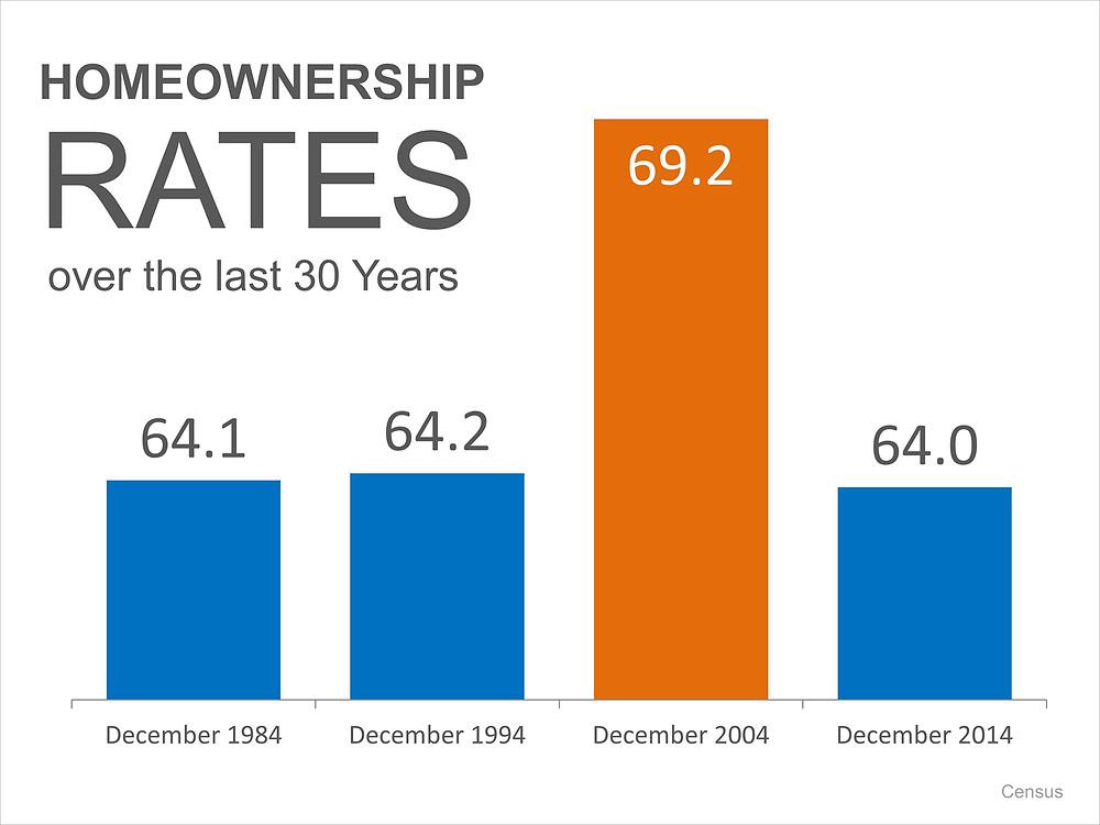 Homeownership Rates Historically   Simplifying The Market