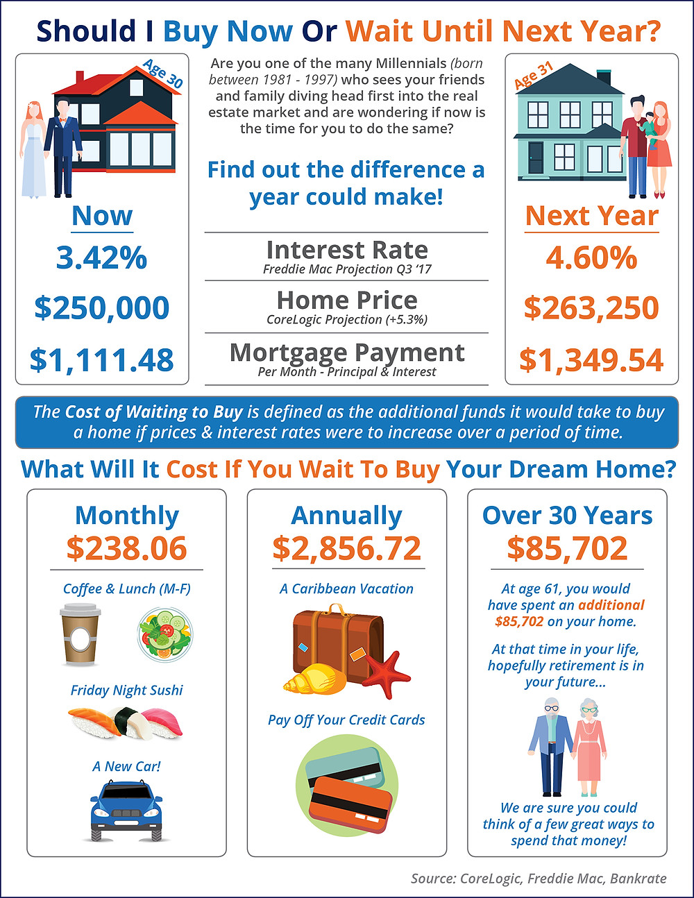 Should I Wait Until Next Year? Or Buy Now? [INFOGRAPHIC] | Simplifying The Market