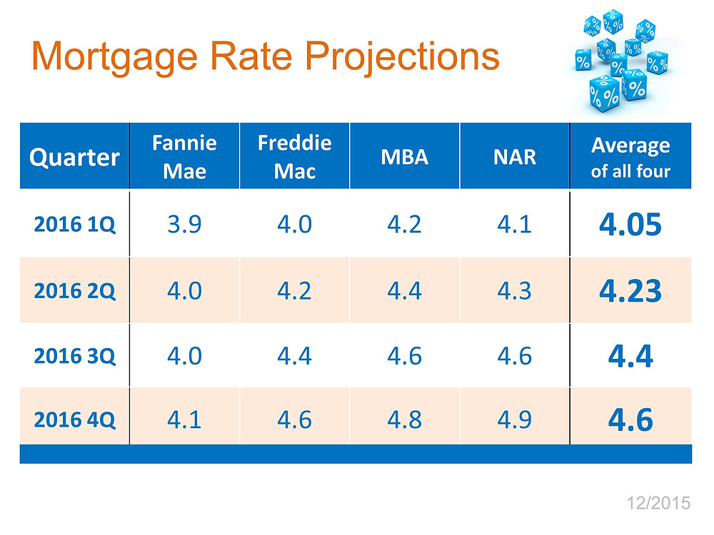 Interest Rates | Simplifying The Market