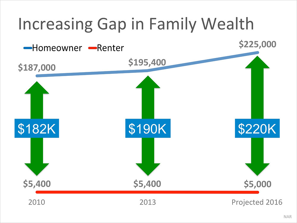 Increasing Gap in Family Wealth | Simplifying The Market