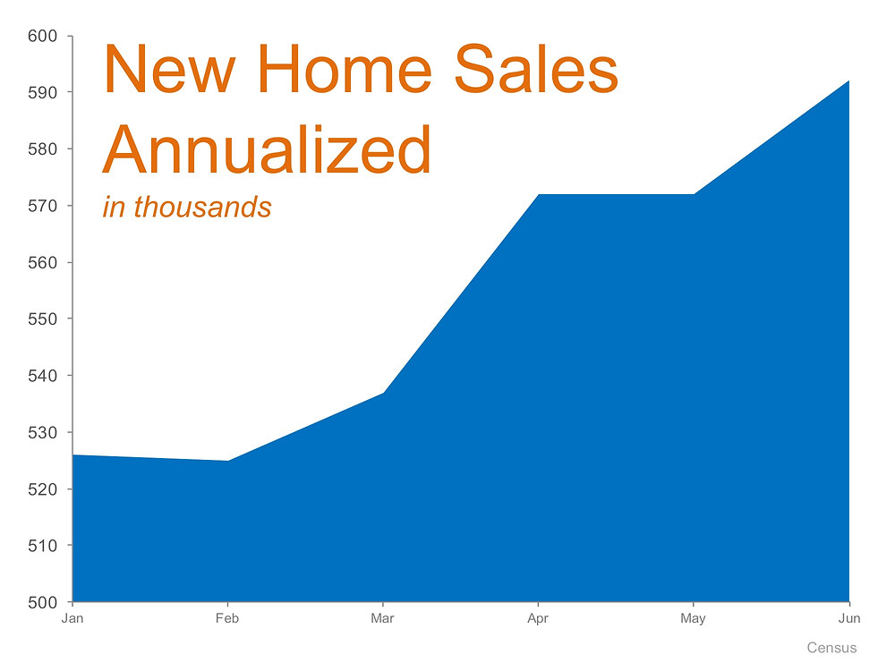 New Home Sales Up 25.4% Last Month! | Simplifying The Market