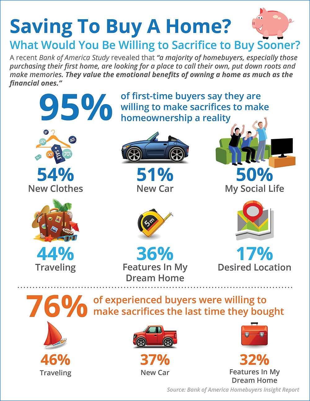 Saving To Buy A Home? What Would You Sacrifice? [INFOGRAPHIC] | Simplifying The Market