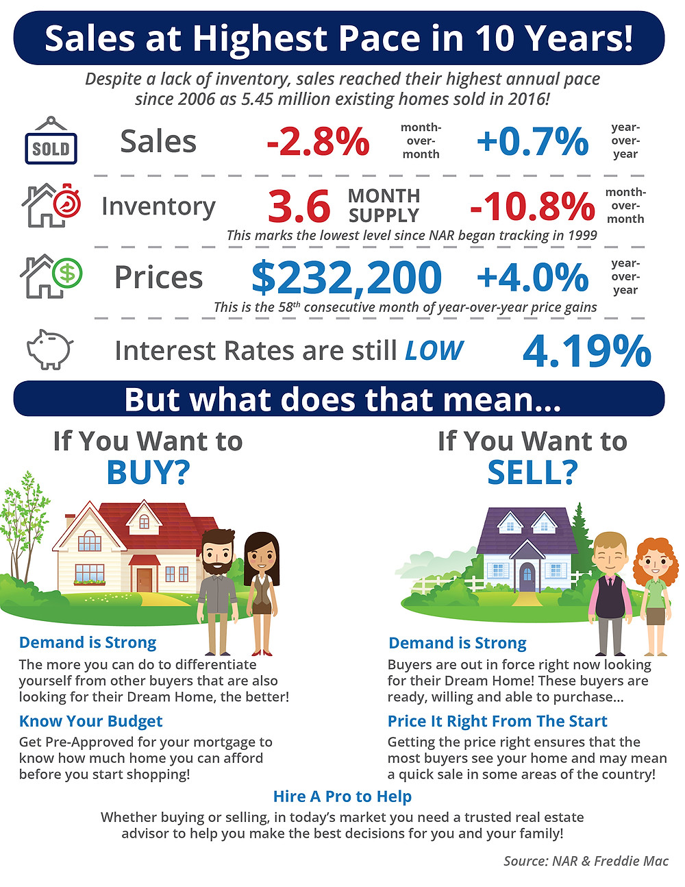 Sales at Highest Pace in 10 Years! [INFOGRAPHIC]   Simplifying The Market