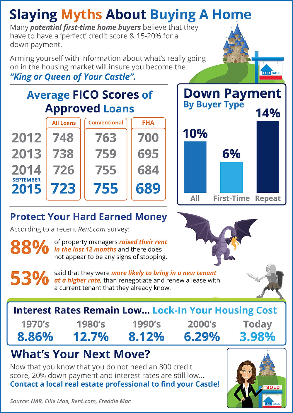 Slaying Myths About Buying A Home [INFOGRAPHIC] | Simplifying The Market