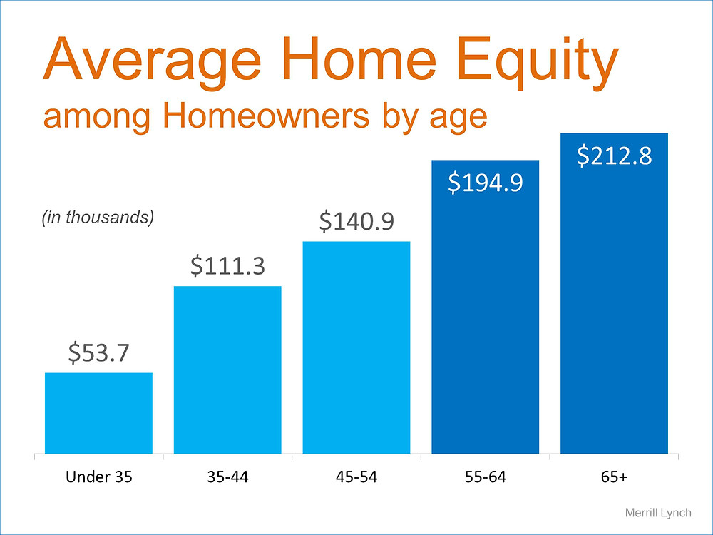 Average Home Equity | Simplifying The Market
