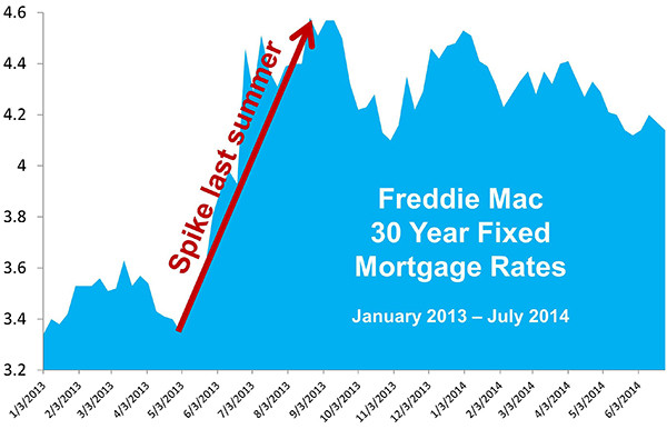 Home Mortgage Rates: Where are They Headed?