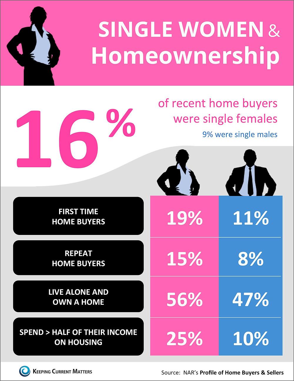 Single Women & Homeownership [INFOGRAPHIC] | Simplifying The Market
