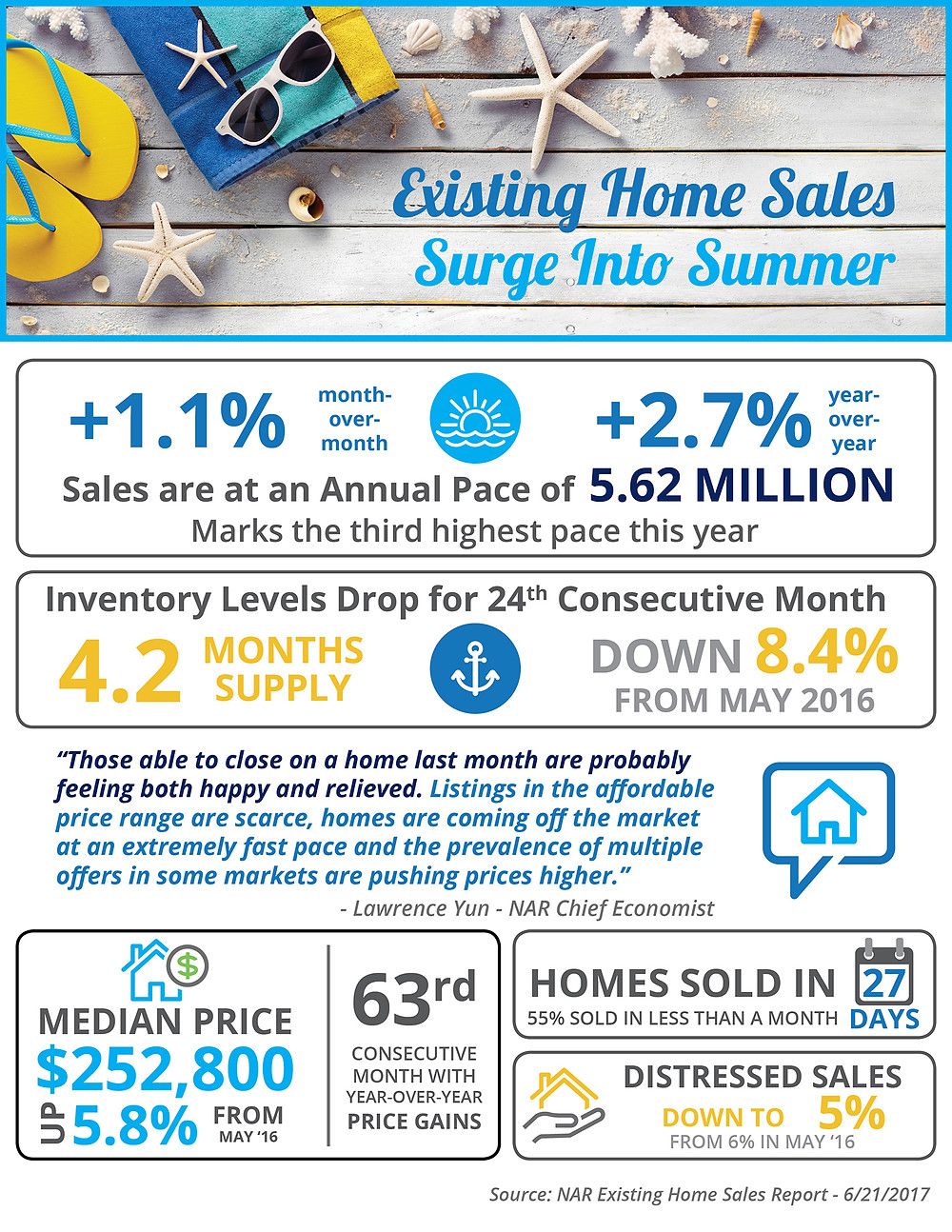 Existing Home Sales Surge into Summer [INFOGRAPHIC]   Simplifying The Market