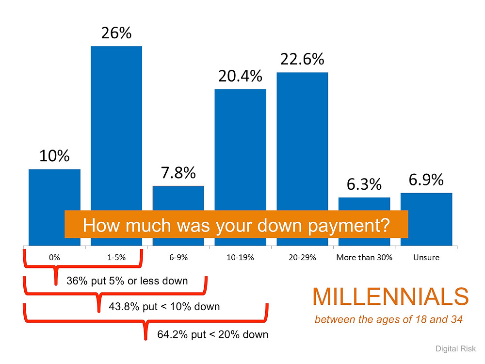 Down Payments   Simplifying The Market