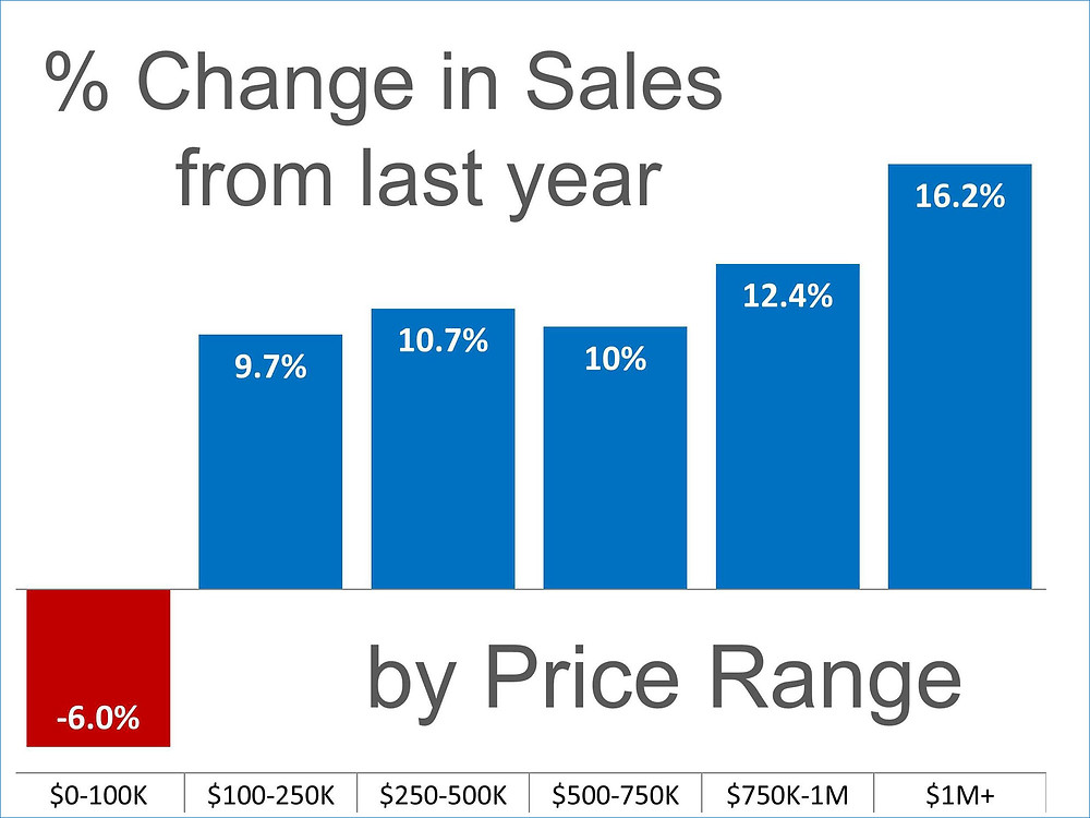 Sales Up in almost Every Price Range   Simplifying The Market