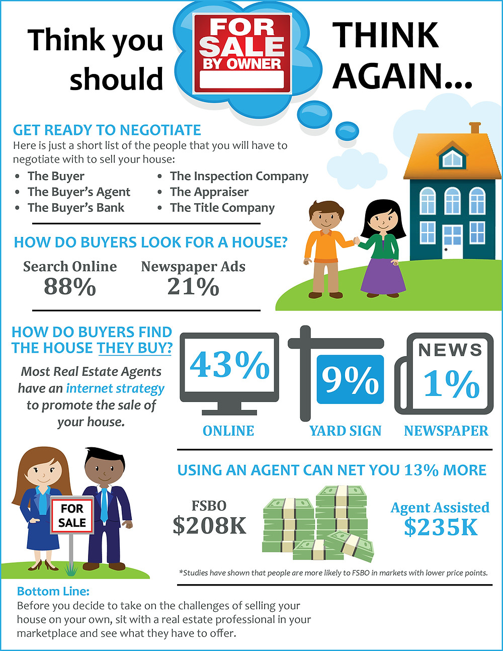 Think You Should FSBO? Think Again [INFOGRAPHIC]   Simplifying The Market