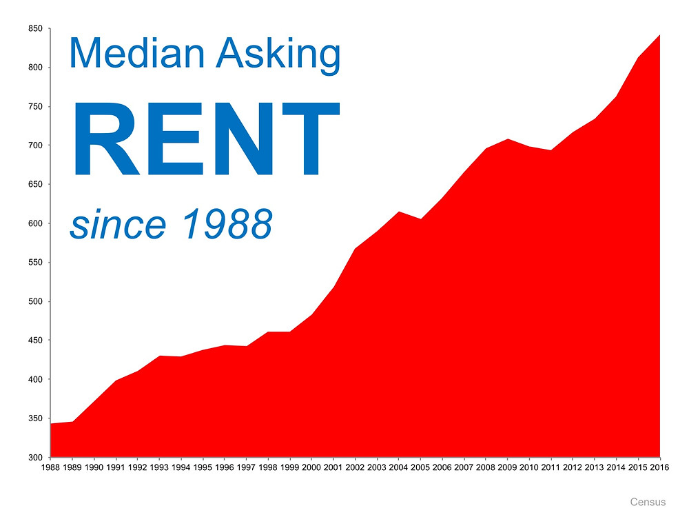 When Is a Good Time to Rent? Not Now!   Simplifying The Market