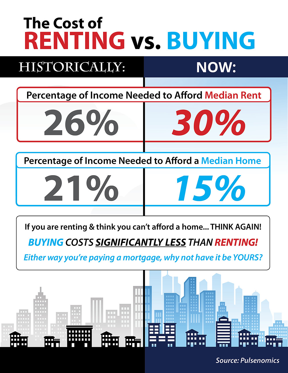 Renting vs. Buying: What Does it Really Cost? [INFOGRAPHIC]   Simplifying The Market