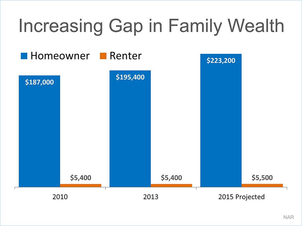 Increasing Gap in Family Wealth   Simplifying The Market