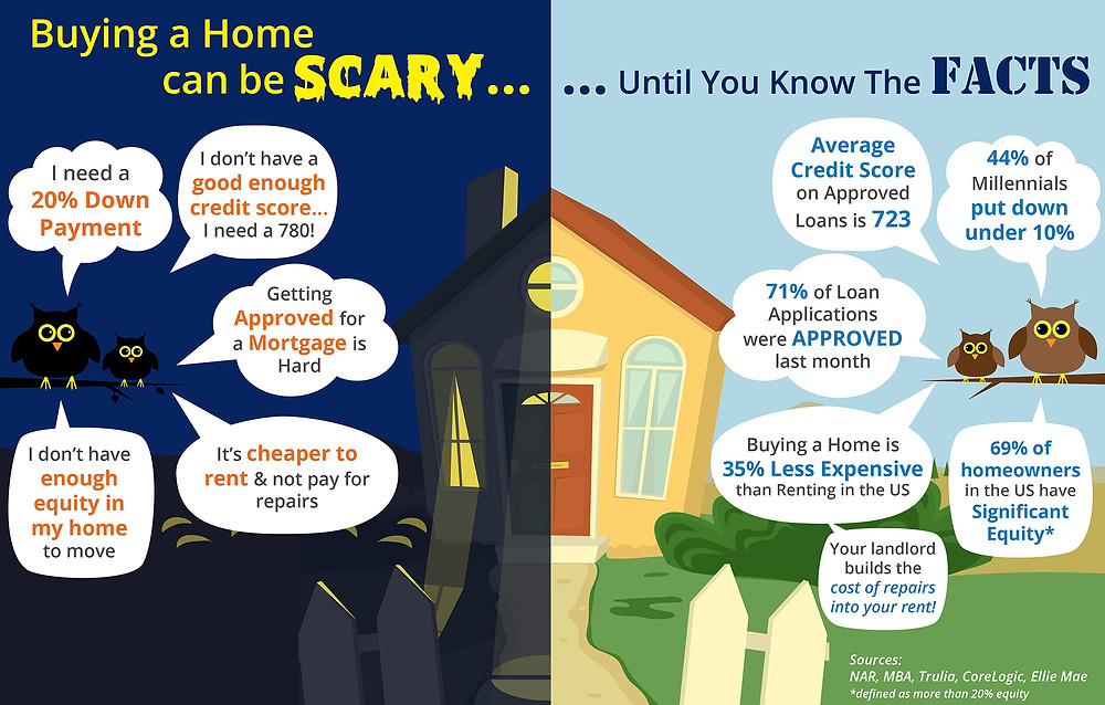 Buying A Home Can Be SCARY... Until You Know The FACTS! [INFOGRAPHIC]   Simplifying The Market