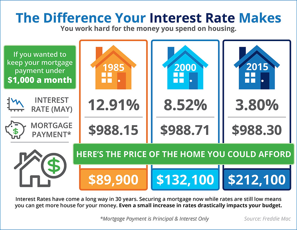 The Difference Your Interest Rate Makes [INFOGRAPHIC] | Simplifying The Market