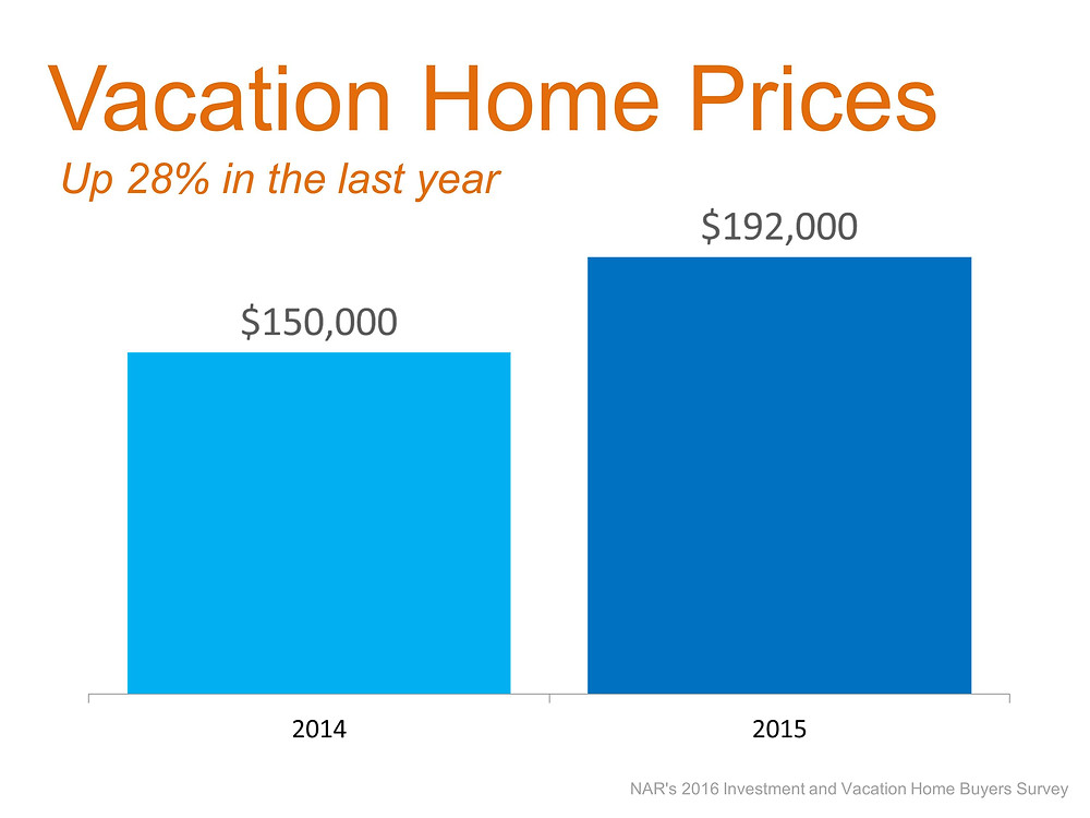 Vacation Sales: Sales Down, Prices Up   Simplifying The Market