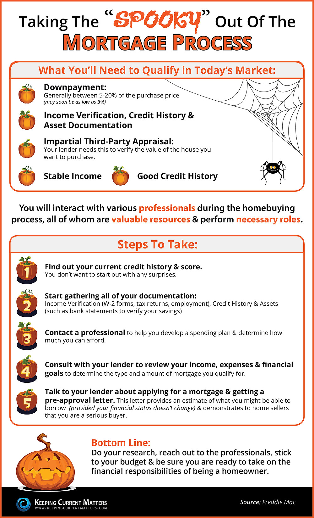 Taking the Spooky Out of the Mortgage Process | Simplifying The Market