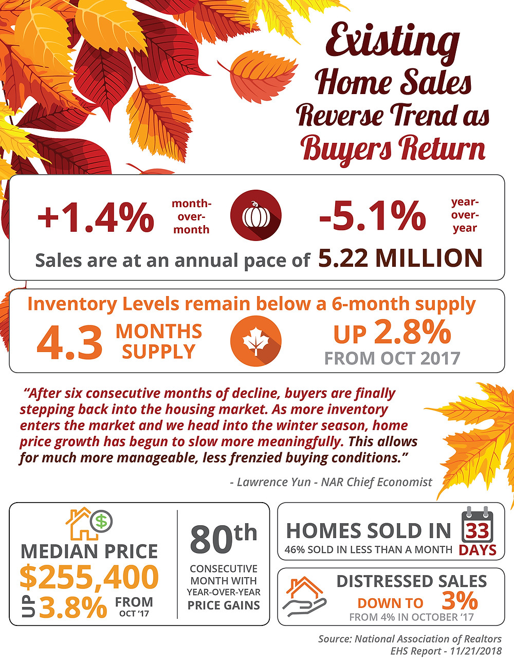 Existing Home Sales Reverse Trend as Buyers Return [INFOGRAPHIC] | Simplifying The Market