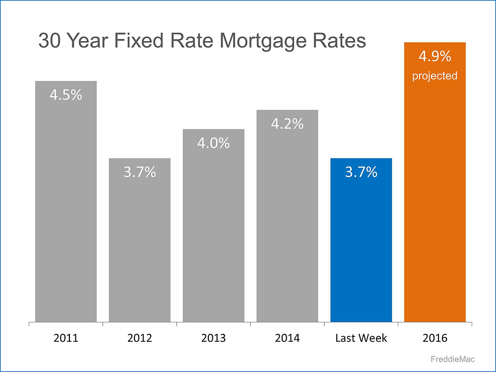 30 Year Fixed Rate Mortgage Rates   Simplifying The Market