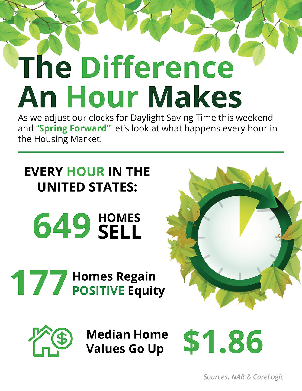 Spring Forward: The Difference An Hour Makes [INFOGRAPHIC]   Simplifying The Market
