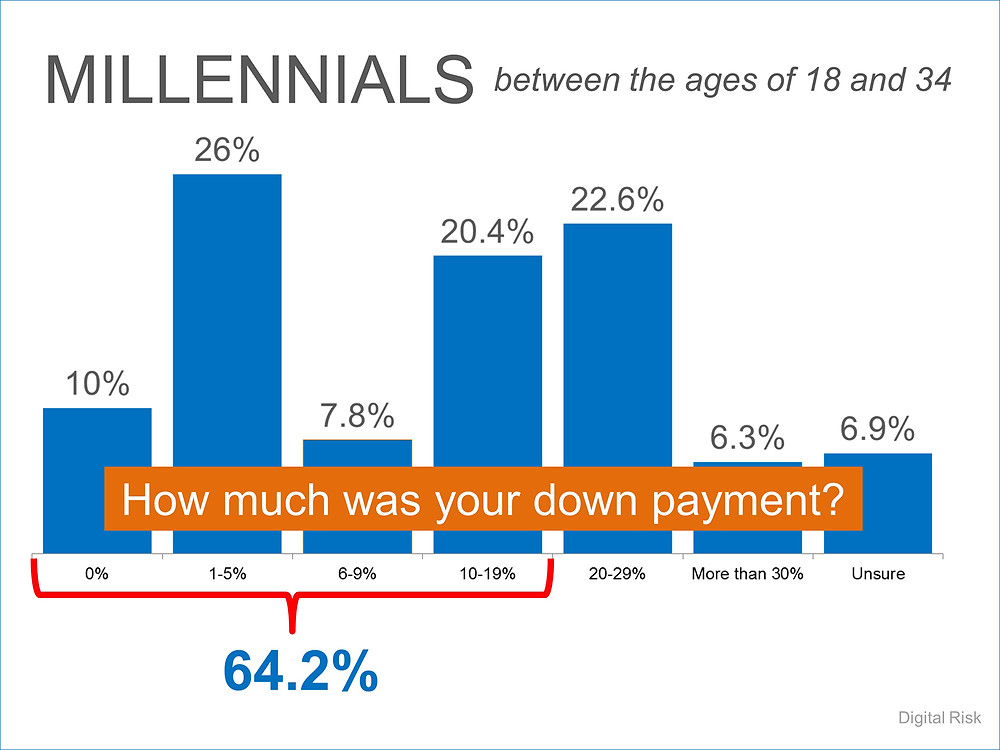 Millennial Down Payments | Simplifying The Market