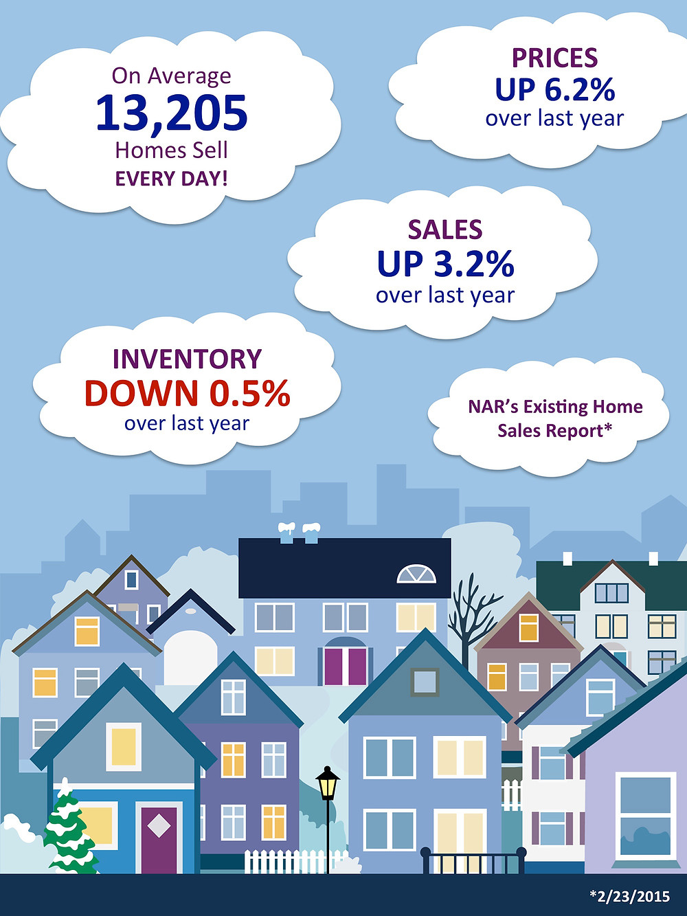 NAR's Existing Home Sales Report [INFOGRAPHIC]   Simplifying The Market