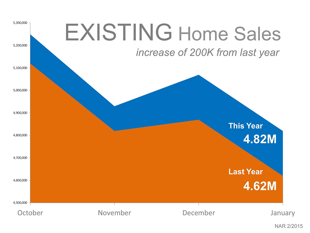Existing Home Sales Year-over-Year | Simplifying The Market