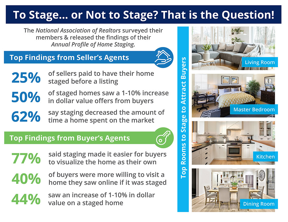 The Impact Staging Your Home Has On Your Sale Price [INFOGRAPHIC] | Simplifying The Market