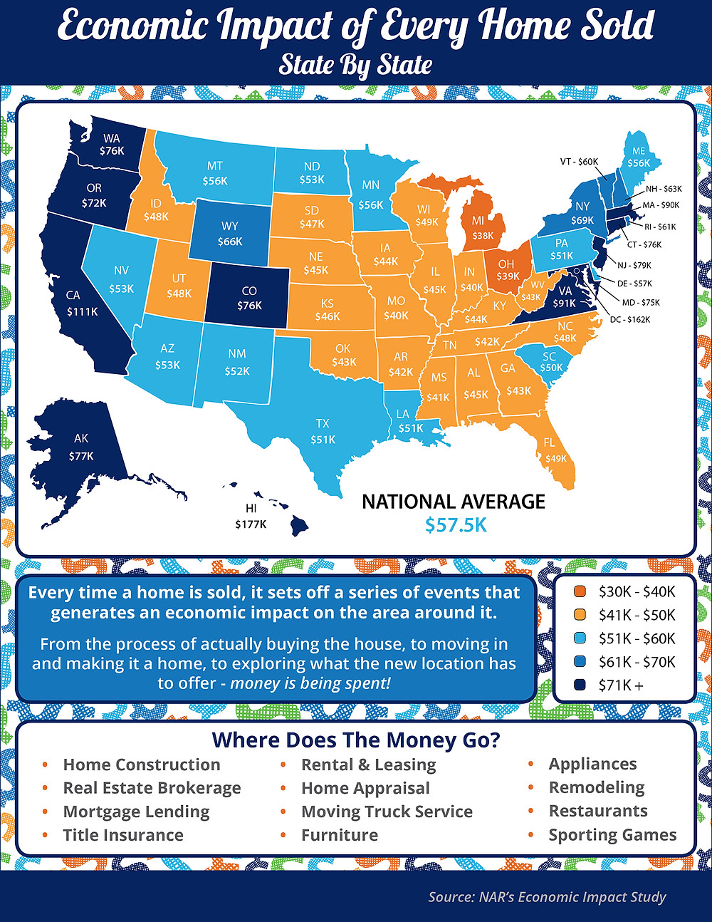 Economic Impact of Every Home Sold [INFOGRAPHIC] | Simplifying The Market
