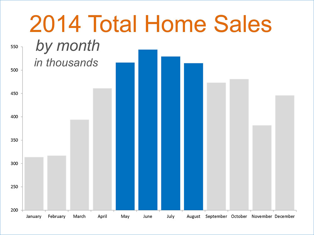 2014 Home Sales | Simplifying The Market
