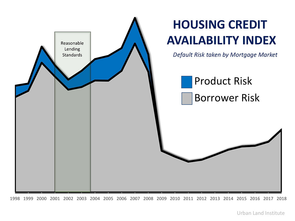 4 Reasons Why Today's Housing Market is NOT 2006 All Over Again | Simplifying The Market