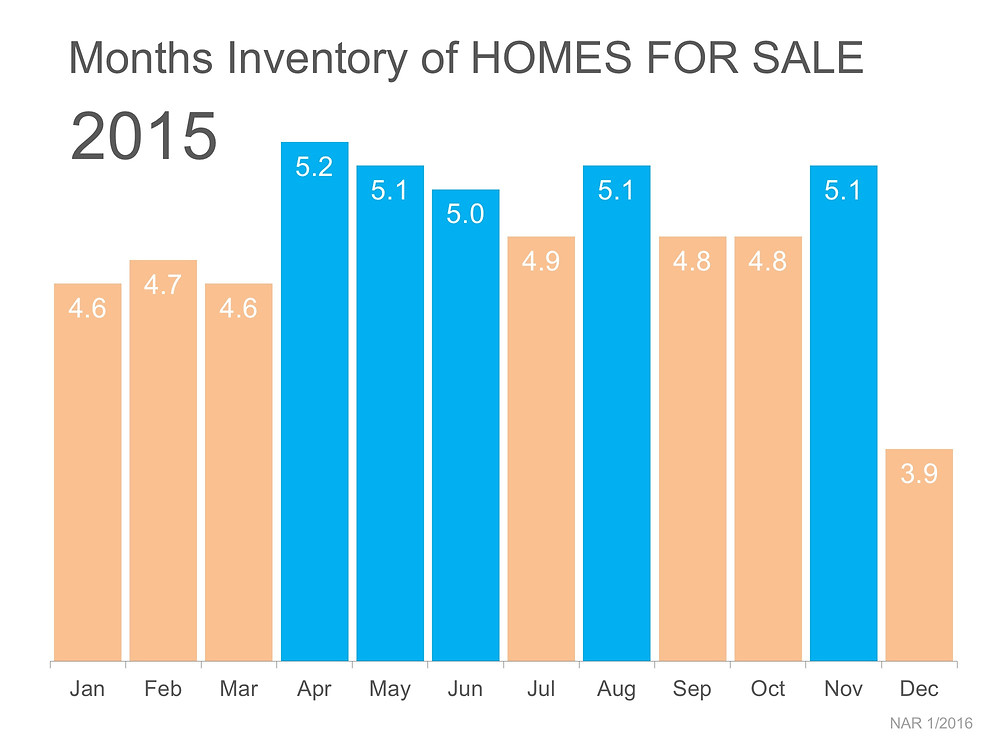 2015 Months Inventory of Homes For Sale | Simplifying The Market
