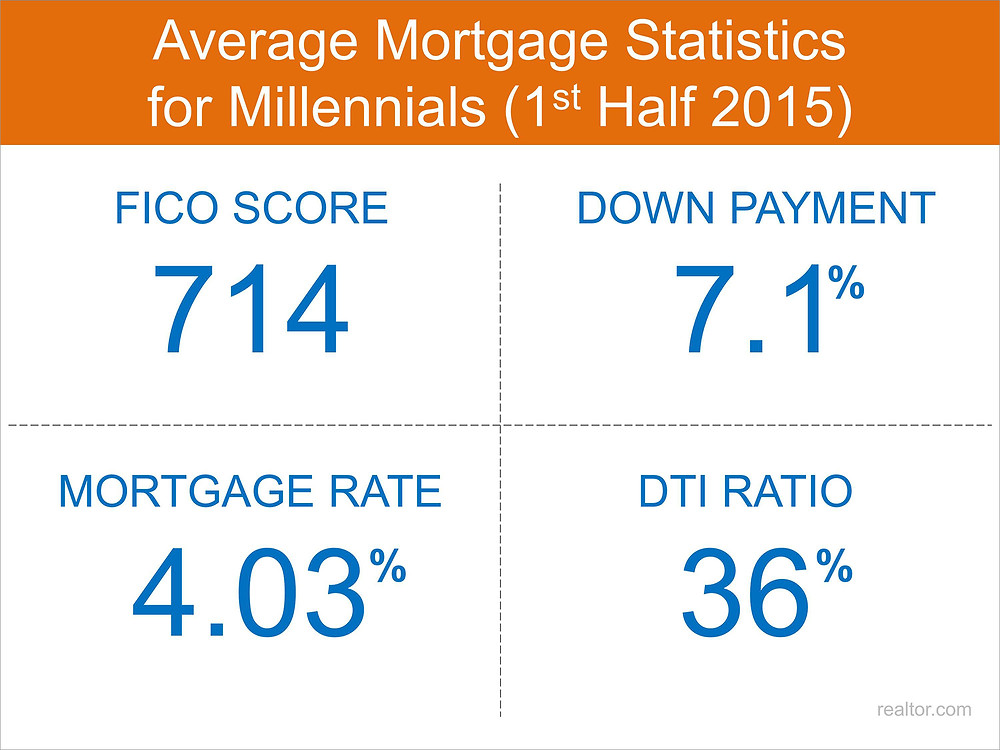 Millennial Mortgage Stats   Keeping Current Matters