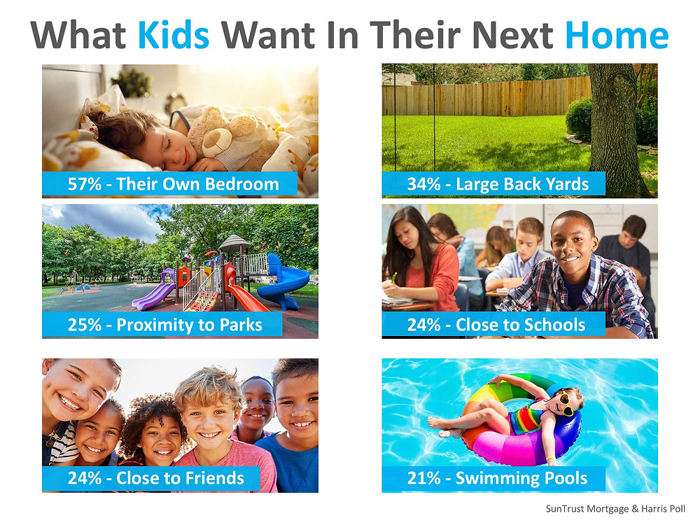 Parents Say Kids' Opinions Matter Big When Buying a Home | Simplifying The Market