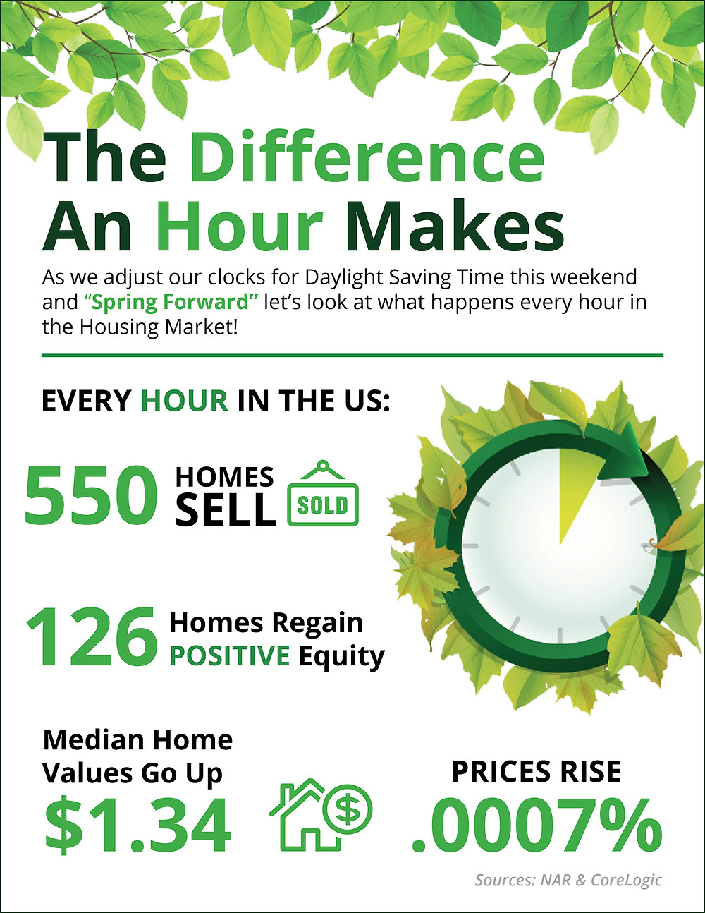 The Difference an Hour Makes | Simplifying The Market