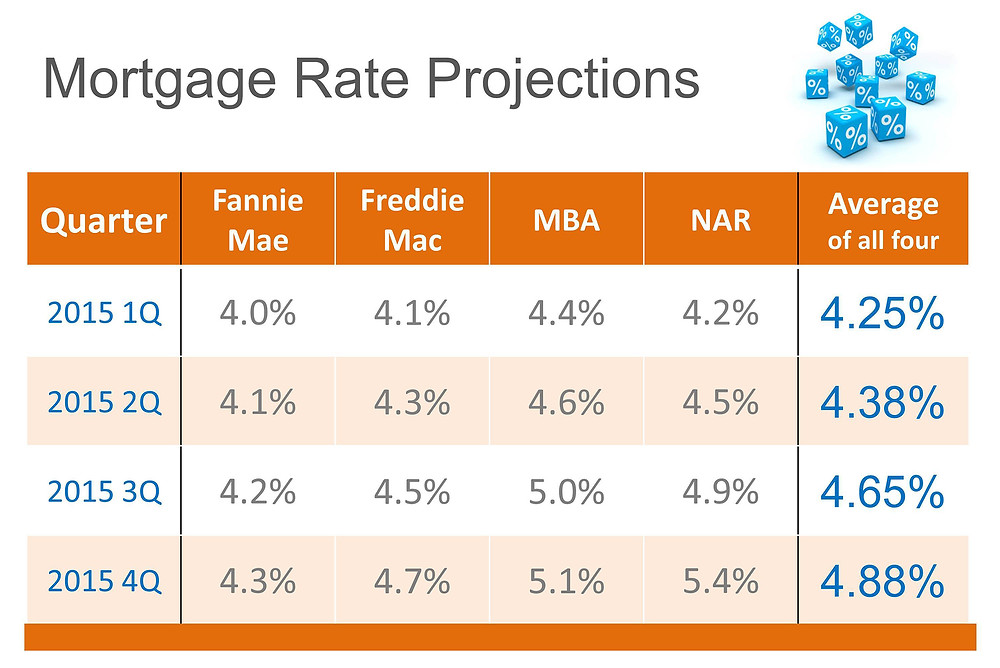 Interest Rates 2015 | Simplifying The Market