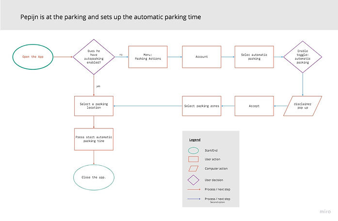 3- User Flow - Parkmonile - Updated vers