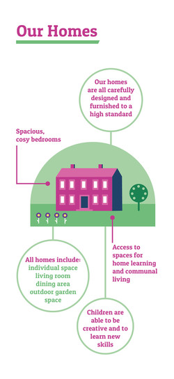 Our homes graphic