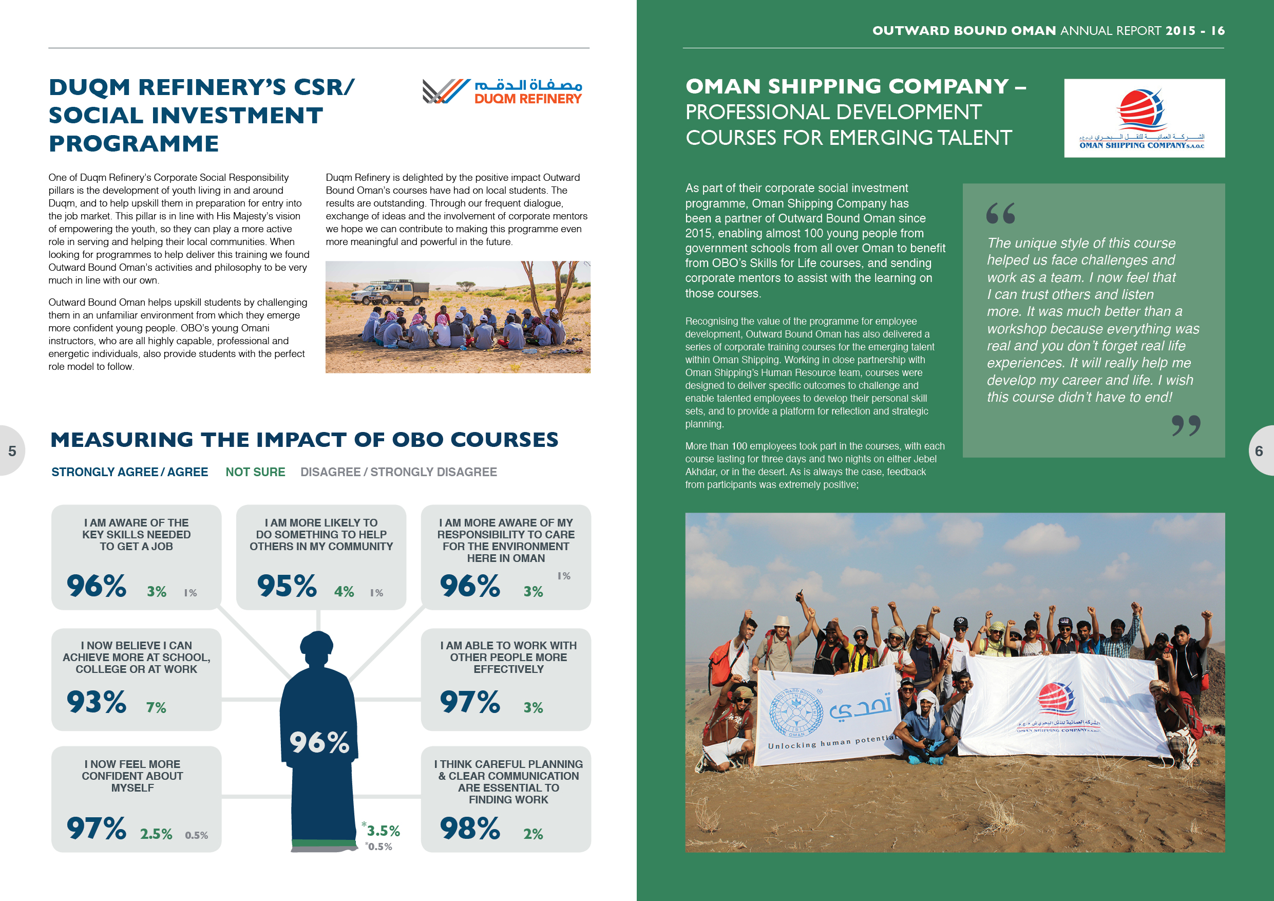 Annual Report design spread