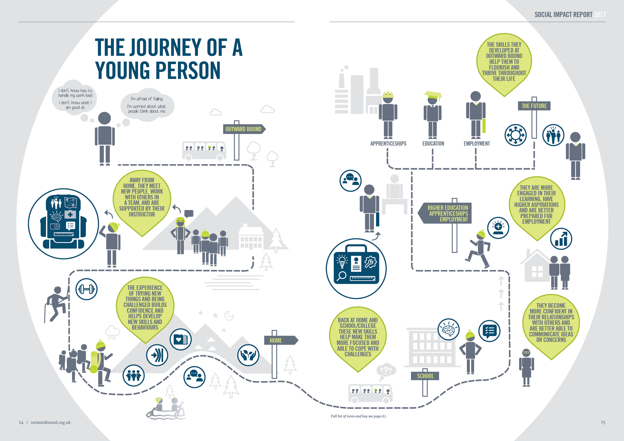 The Journey of a Young Person