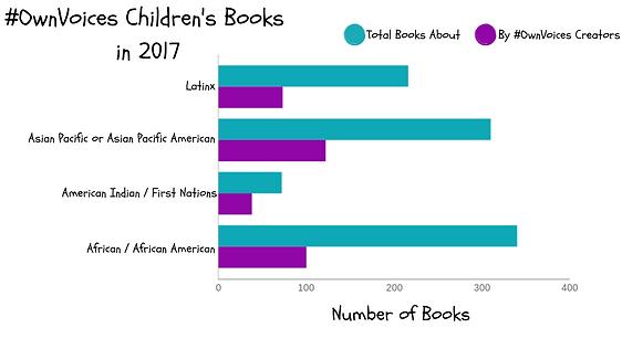 #OwnVoices Children's Books in 2017 (3).