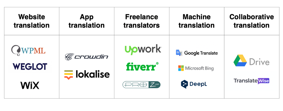 A full guide to translation tools you must know in 2021 [+ Prices]