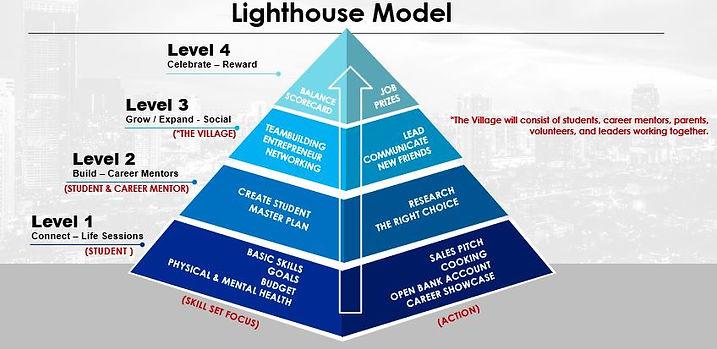 Lighthouse Model 1 - Details.JPG