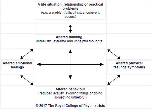 cbt-five-areas-assessment.png