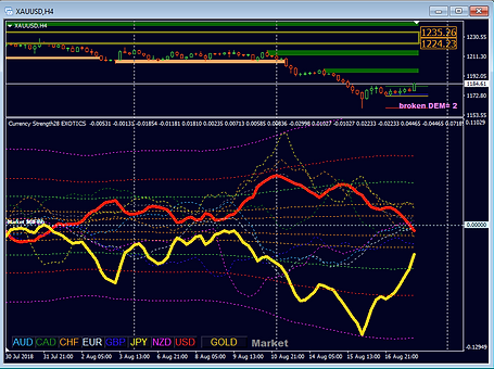 Currency Strength 28 Exotics Indicator for metatrader MT4 and MT5