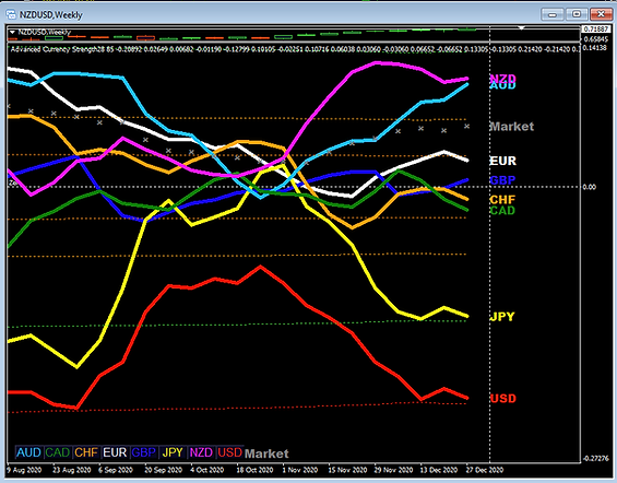 1-strategy-currencies strength lines.png