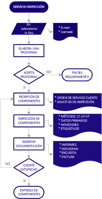 PROCESO END ESRAW1.png